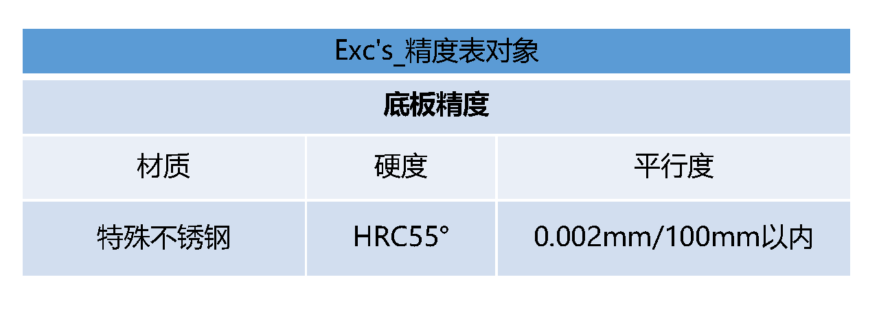 Exc's_精度表- 中文.png